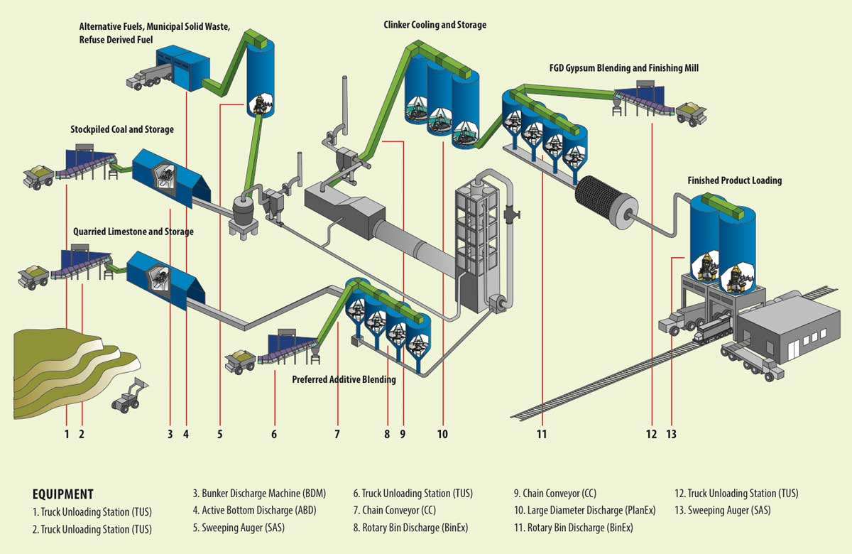 Cement Plant Flow : Wtw americas cement